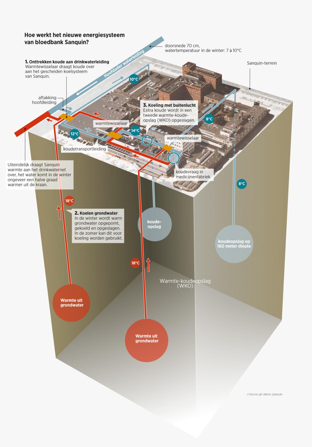https://www.trouw.nl/nieuws/bloedbank-heeft-primeur-met-energie-uit-koud-drinkwater~bfb587c9/